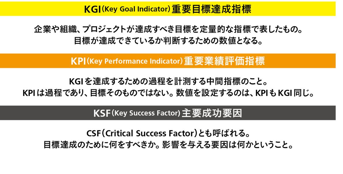 kpiの仕組みを正しく理解して数字から人を動かす目標に導こう wd online