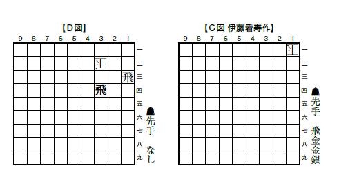 将棋年鑑 伊藤看寿のすごさ   マ...