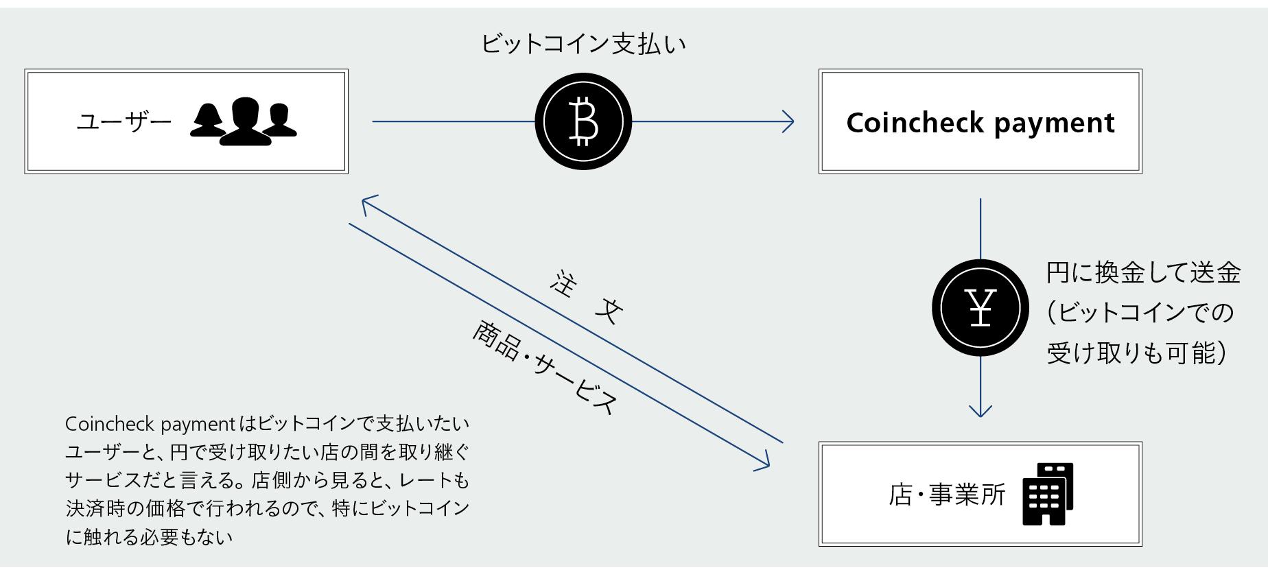 ビットコインを使った支払い方法とは?