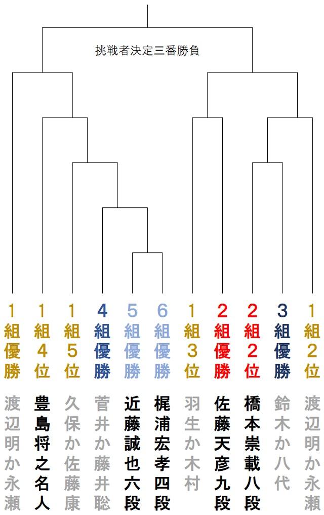 竜王 戦 トーナメント 竜王戦 |棋戦|日本将棋連盟