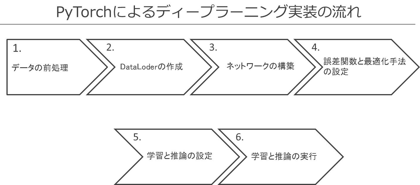 第12回 PyTorchによるディープラーニング実装入門(1)|Tech